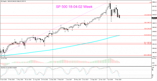SP 500 Month, Weekly