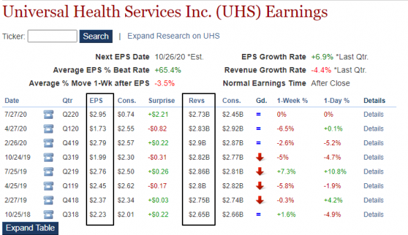 ⚡️Universal Health (UHS) Tops Q2 EPS by $2.21
