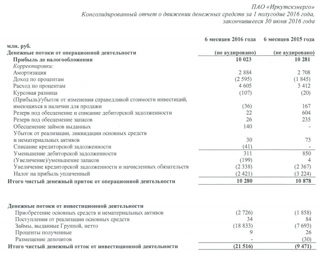 Иркэнерго акции прогноз eur gbp