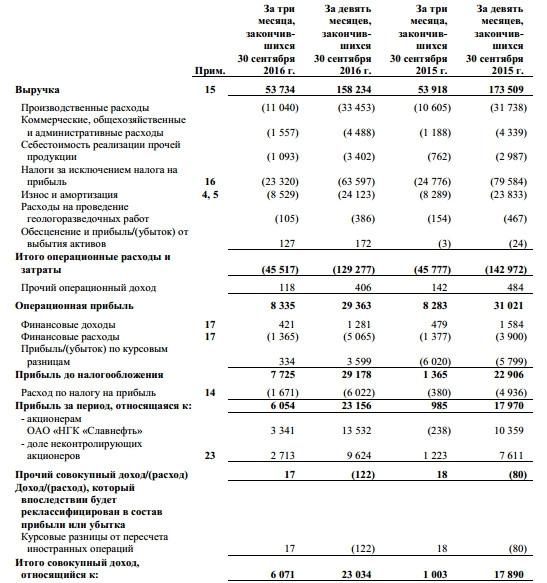 Бизнес план славнефть бизнес план социального проекта пример
