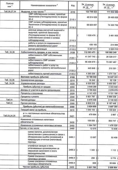 Мостотрест акции forex analisa teknikal