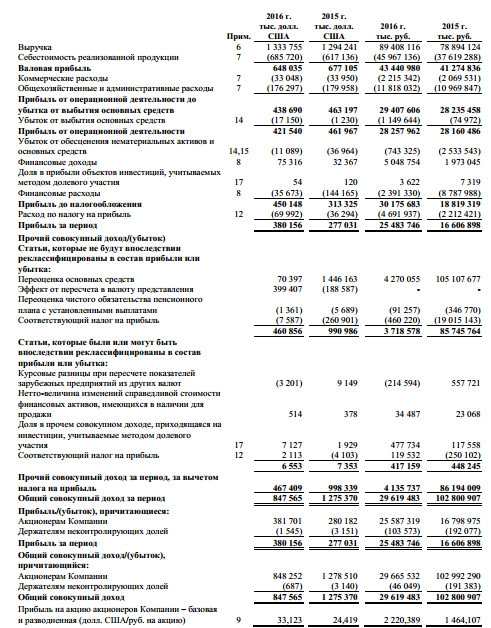 Всмпо ависма акции форекс ммсис груп ру