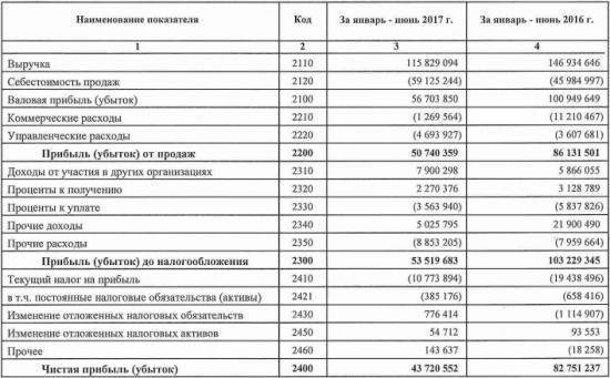 АЛРОСА - чистая прибыль  по РСБУ в 1 п/г 2017 года упала в 1,7 раза