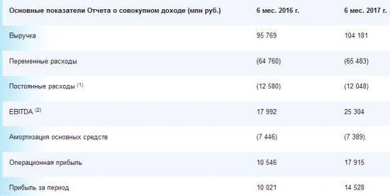 Мосэнерго - прибыль  по МСФО по итогам 6 месяцев 2017 года +45% и составила 14 млрд 528 млн рублей.