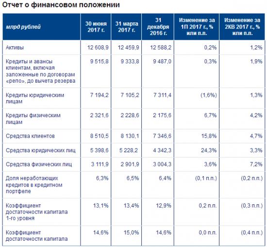 ВТБ - чистая прибыль по МСФО за 1 п/г 2017 года +276% г/г и составила 57,9 млрд рублей