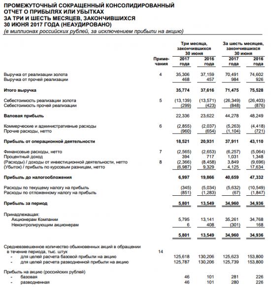 Полюс - чистая прибыль по МСФО в 1 п/г года составила 34,96 миллиарда рублей против прибыли в 34,936 миллиарда рублей годом ранее