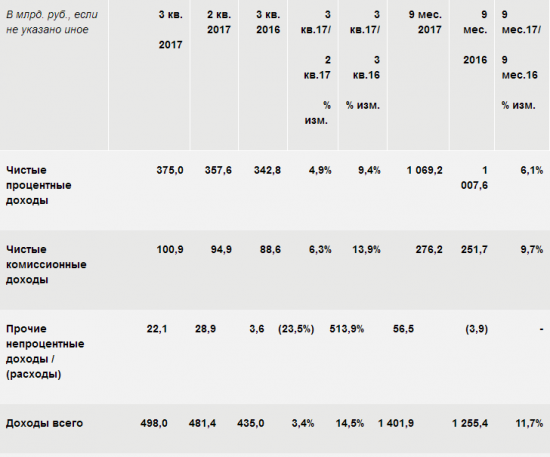 Сбербанк - чистая прибыль  за 9 месяцев по МСФО выросла почти в 1,5 раза и составила 576,3 млрд рублей