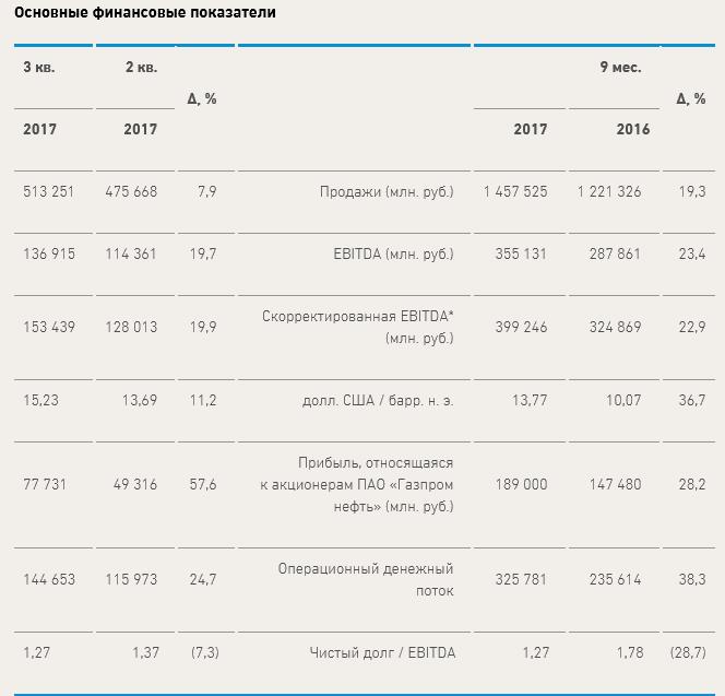 Газпромнефть акции sibn форум цена акций котировки  Газпром нефть чистая прибыль по МСФО выросла более чем на 28%г г