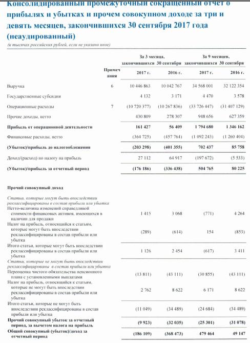 МРСК Северо-Запада - прибыль за 9 мес по МСФО, причитающаяся собственникам составила 504 млн руб (рост в 6 раз)