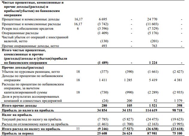 Татнефть акции tatn tatnp форум цена акций котировки  Татнефть чистая прибыль за 9 мес по МСФО составила 88 8 млрд руб