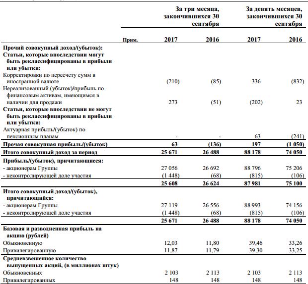 Татнефть акции tatn tatnp форум цена акций котировки  Татнефть чистая прибыль за 9 мес по МСФО составила 88 8 млрд руб · отчет