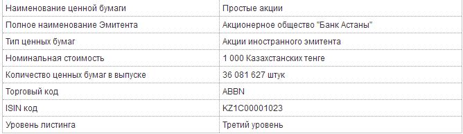 Forex банк в актау торговля на бирже осциляторы