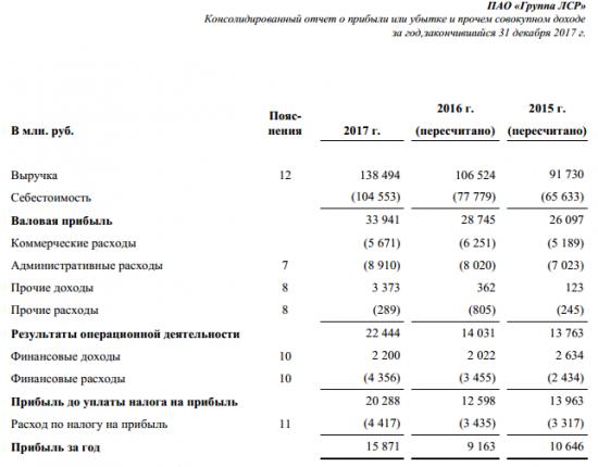 Группа ЛСР - в 2017г увеличила выручку по МСФО на 30%, до 138,5 млрд руб