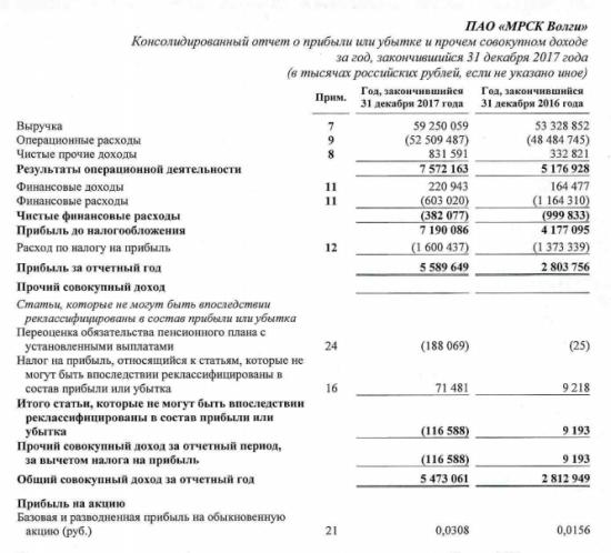 МРСК Волги  - прибыль  по МСФО за 2017 г выросла почти в 2 раза и составила 5,5 млрд руб