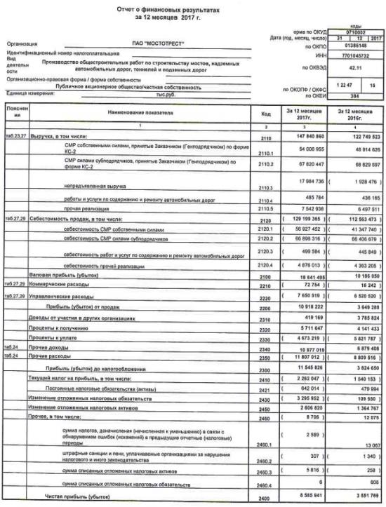 Мостотрест - чистая прибыль  за 20017 г по РСБУ выросла в 2,4 раза, до 8,586 млрд рублей
