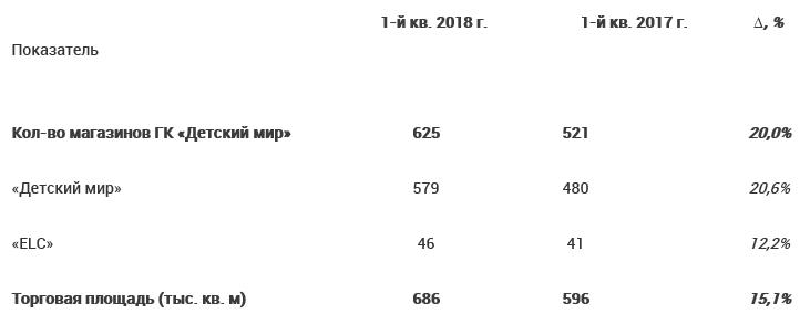 Детский мир - выручка в I квартале 2018 года увеличилась на 14%, до 24 млрд  рублей bcbc5f1333e
