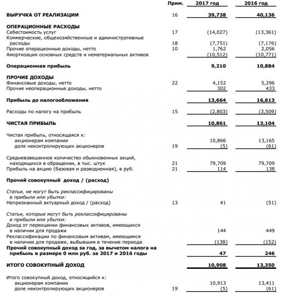 МГТС - чистая прибыль  по МСФО в 2017 г снизилась на 17,1%