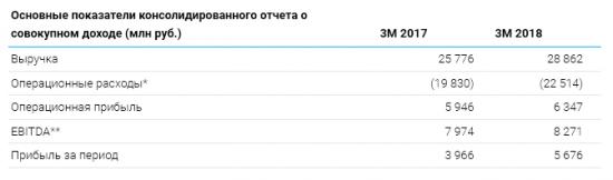 ТГК-1 - прибыль по МСФО за 3 месяца 2018 года увеличилась на 43,1%