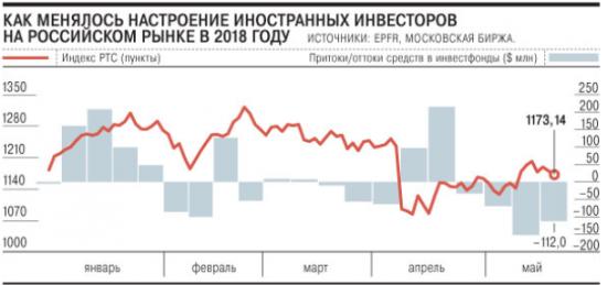 Политика перевесила нефть. Зарубежные инвесторы покидают российский рынок - Коммерсант