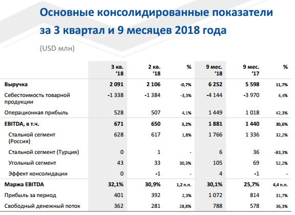 ММК - рекордная операционная EBITDA,  рост свободного денежного потока,  дивиденды - 100% от FCF (2,114 р)