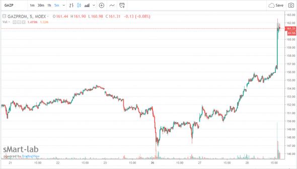 Газпром - акции обновили максимум за месяц на новостях о дивидендах