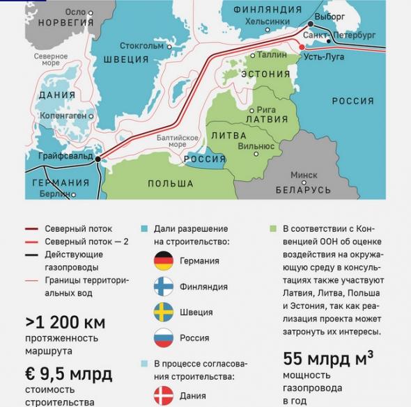 Германия и Франция пришли к договоренности по Северному потоку-2 и директиве ЕС