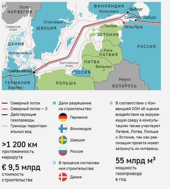 Газпром - Комитет Сената США проголосовал за санкции против Северного потока - 2