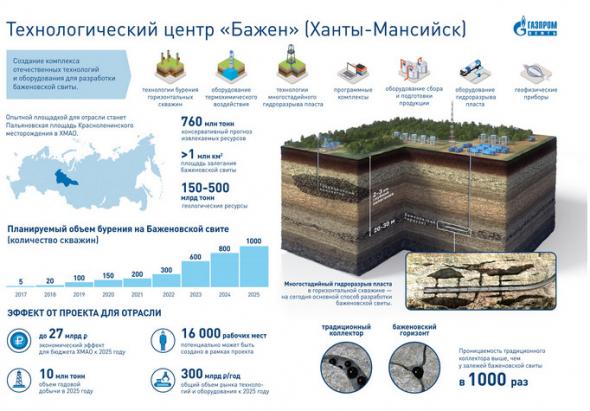 Газпром нефть  - стоимость добычи на Баженовской свите снизилась почти в 2 раза