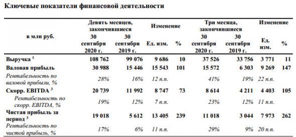 Чистая прибыль Русагро за 9 мес МСФО +239%