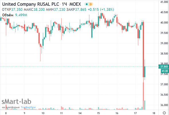 Акции Русала упали на новых претензиях Запада к Дерипаске - статья из Bloomberg