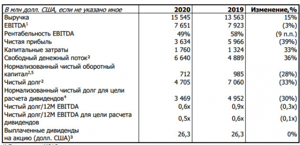Прибыль НорНикеля за 20 г МСФО -39%