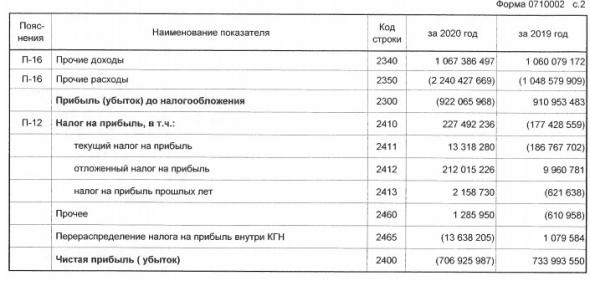 Газпром в 20 г получил убыток по РСБУ впервые с 1998 года