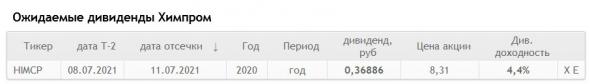 Дивиденды Химпром составят ₽0,37 на привилегированную акцию, на АО дивидендов нет