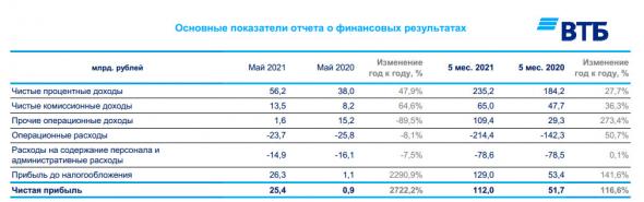 Чистая прибыль ВТБ за 5 мес составила ₽112,0 млрд, увеличившись в 2,2 раза