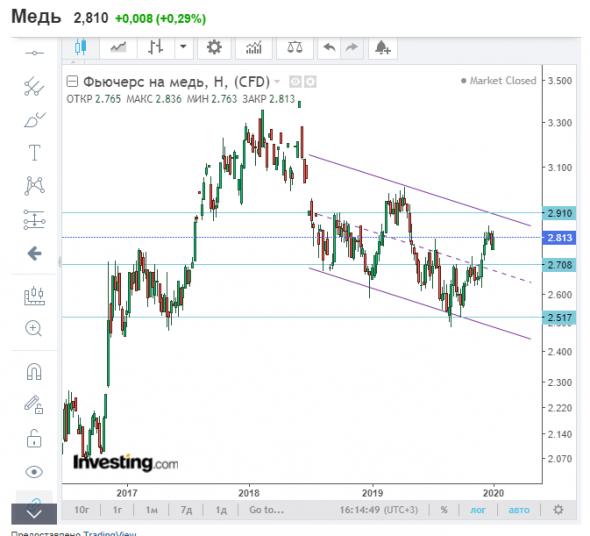 Почему дурацкие идеи рулят?) Нефть, золото, снпи и другие мировые рынки