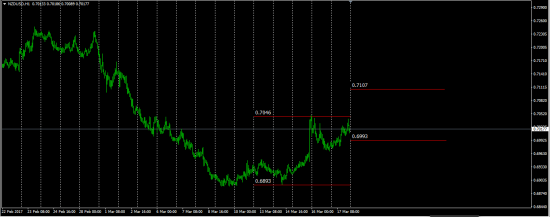 NzdUsd Next Week Predicted Hi-Low Gann Square 144