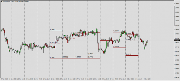 Warning...... 6S(UsdChf)  Fut=Spot