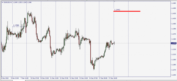 EurUsd  Composite Index