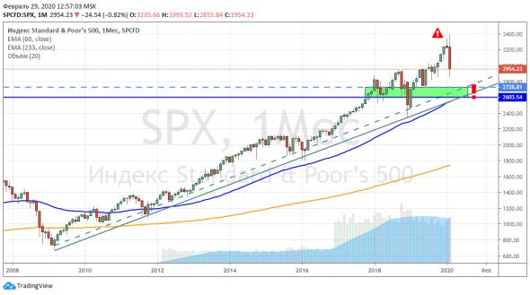 Кризис или нет? Смотрим на S&P 500.