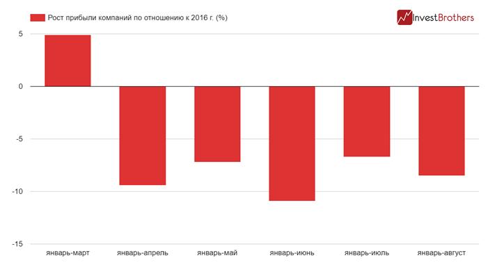Динамика прибыли компаний России по отношению к 2016 году