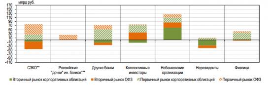ЦБ сообщил о падении спроса иностранцев на российские активы