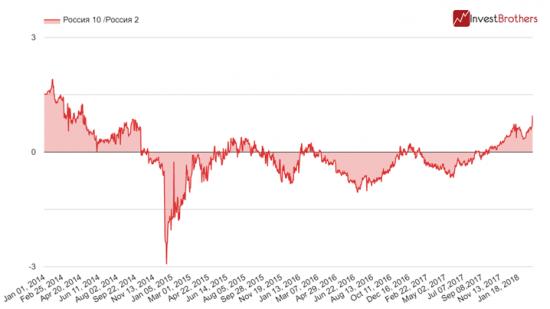 Надо быть аккуратнее – иностранные инвесторы приступили к выходу из ОФЗ