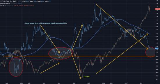 Почему обвал на фондовых рынках США уже близок?