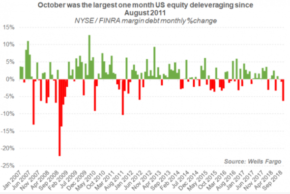 «Большой капитал» закрывает свои кредитные позиции по американским акциям