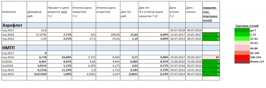 Закрытие див. гэпов (Транспортный и Потреб. сектор)