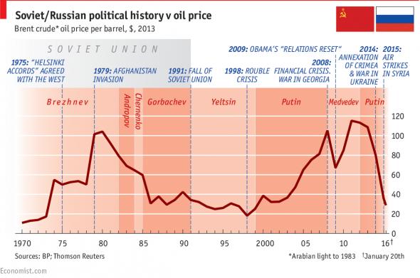 Нефть (СССР и Россия)