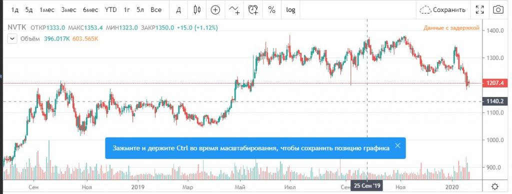 московский кредитный банк 2020