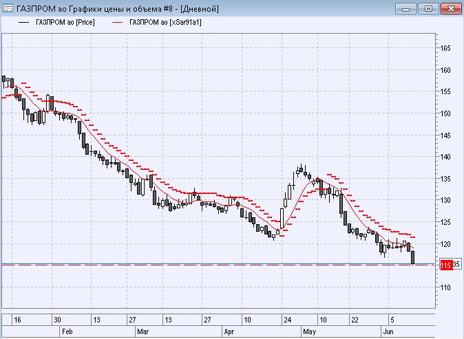 форум акций газпрома сегодня авто сайт