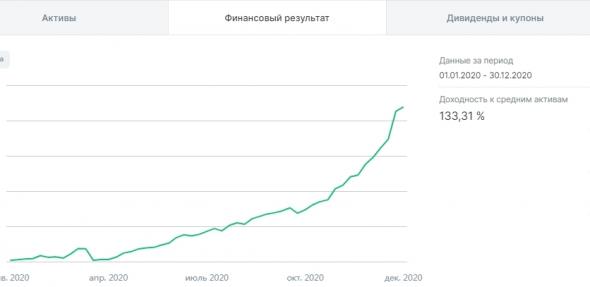 Результаты алго 2020 +133%, но это не точно :)