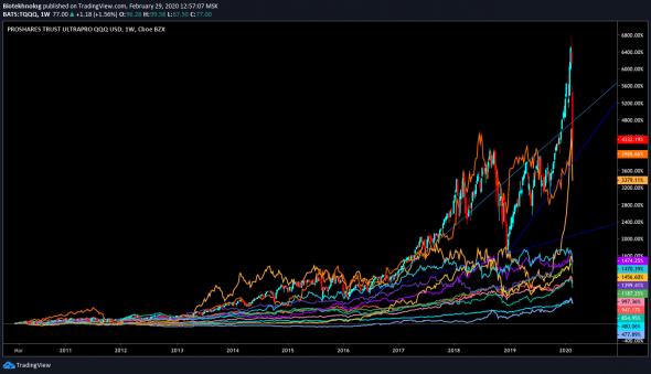 Какие акции нужно было покупать десять лет назад